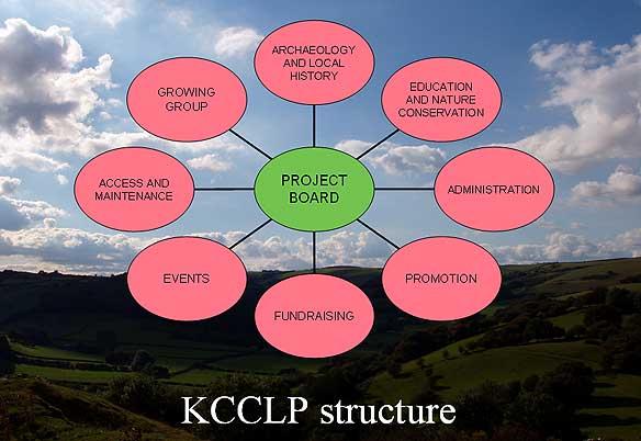 KCCLP Structure
